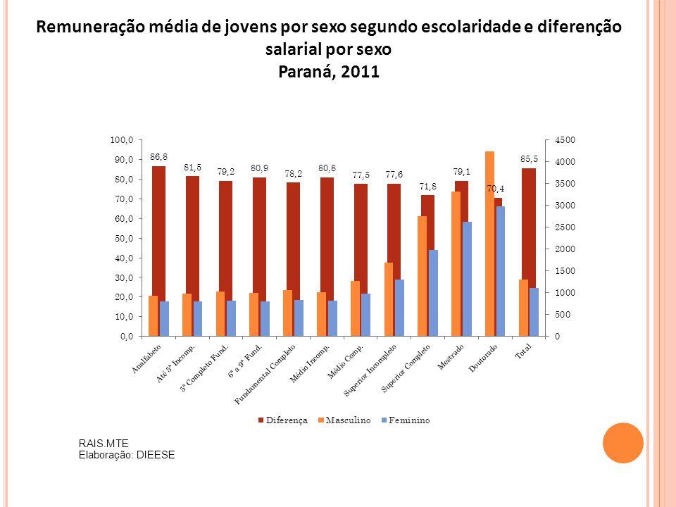 RAIS.MTE Elaboração: DIEESE Remuneração média de jovens por sexo segundo escolaridade e diferenção salarial por sexo Paraná, 2011