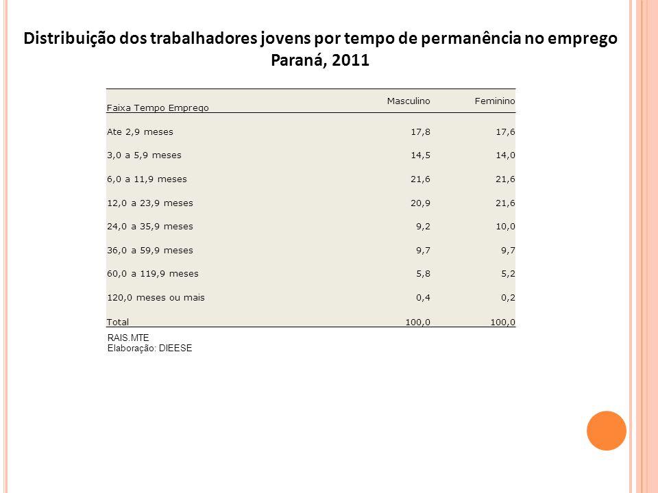 RAIS.MTE Elaboração: DIEESE Distribuição dos trabalhadores jovens por tempo de permanência no emprego Paraná, 2011 Faixa Tempo Emprego MasculinoFemini