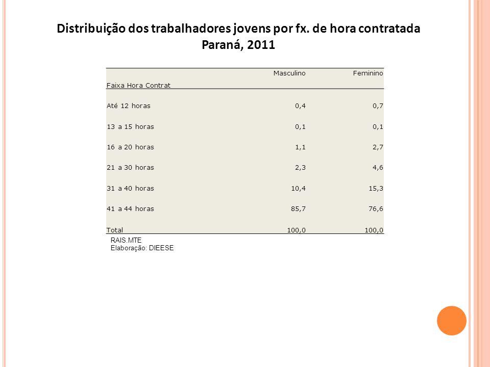 RAIS.MTE Elaboração: DIEESE Distribuição dos trabalhadores jovens por fx. de hora contratada Paraná, 2011 Faixa Hora Contrat MasculinoFeminino Até 12
