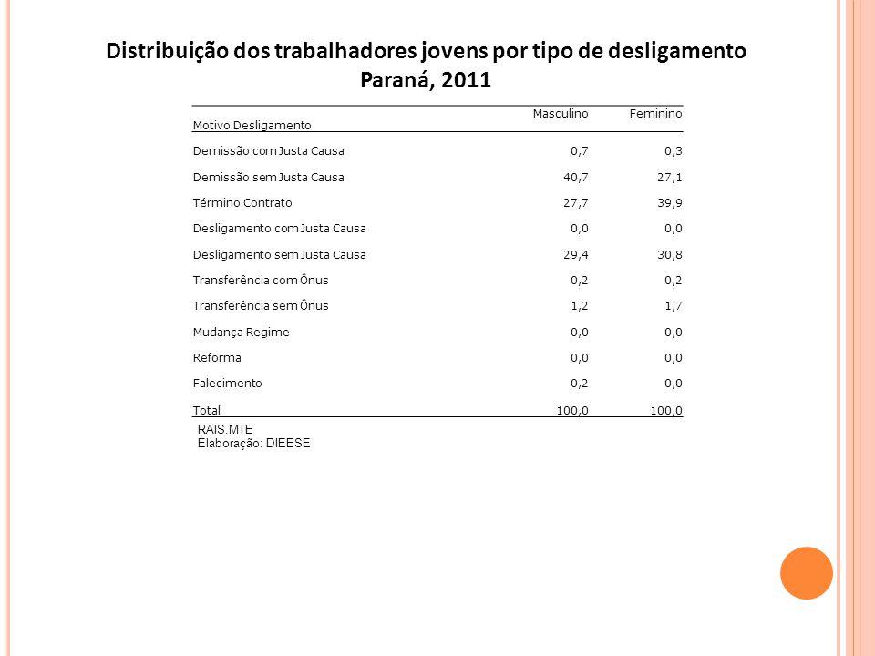 RAIS.MTE Elaboração: DIEESE Distribuição dos trabalhadores jovens por tipo de desligamento Paraná, 2011 Motivo Desligamento MasculinoFeminino Demissão