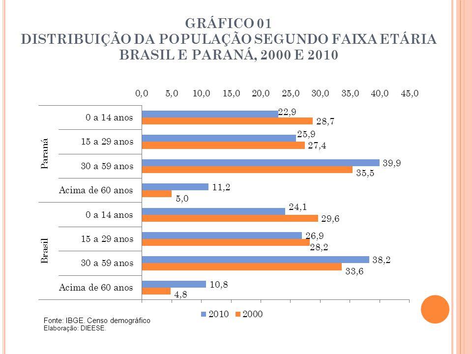 GRÁFICO 01 DISTRIBUIÇÃO DA POPULAÇÃO SEGUNDO FAIXA ETÁRIA BRASIL E PARANÁ, 2000 E 2010 Fonte: IBGE. Censo demográfico Elaboração: DIEESE.