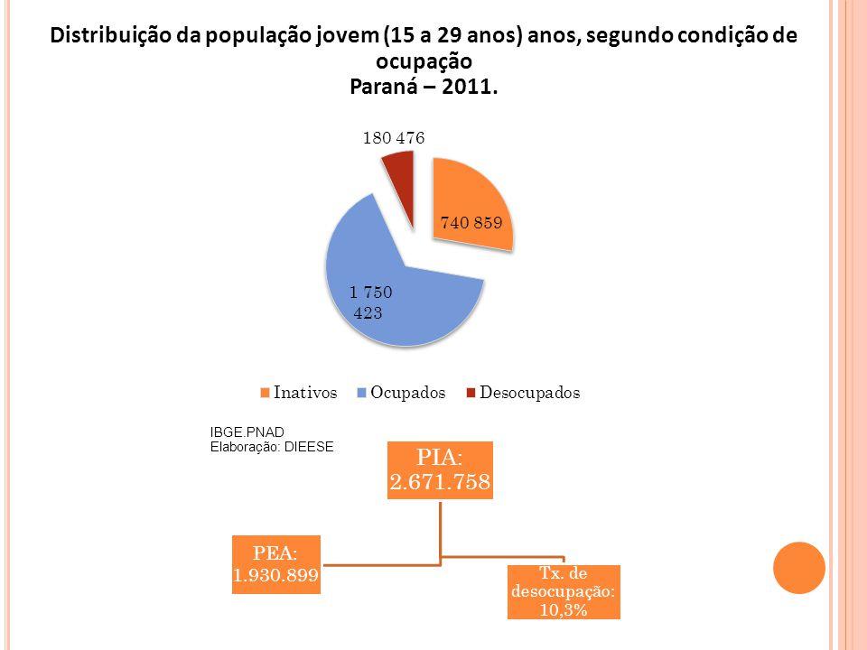 Distribuição da população jovem (15 a 29 anos) anos, segundo condição de ocupação Paraná – 2011. IBGE.PNAD Elaboração: DIEESE PIA: 2.671.758 Tx. de de