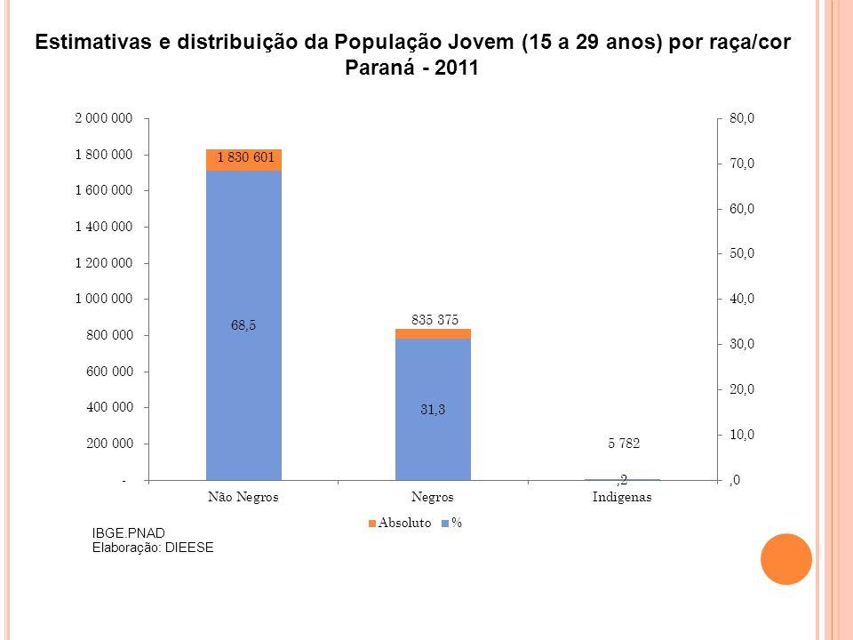 Estimativas e distribuição da População Jovem (15 a 29 anos) por raça/cor Paraná - 2011 IBGE.PNAD Elaboração: DIEESE
