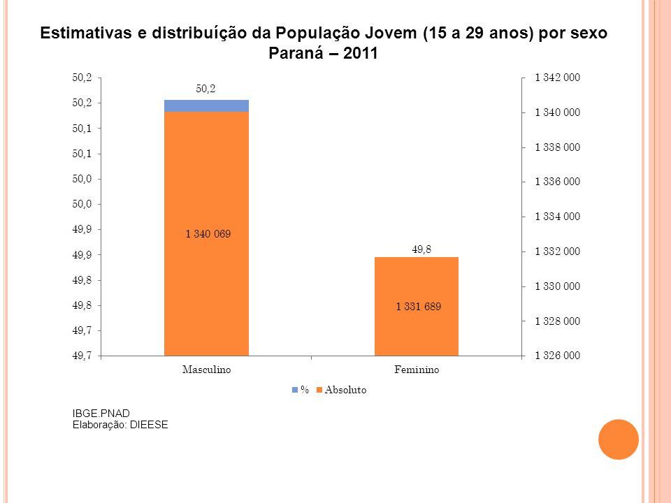 Estimativas e distribuíção da População Jovem (15 a 29 anos) por sexo Paraná – 2011 IBGE.PNAD Elaboração: DIEESE