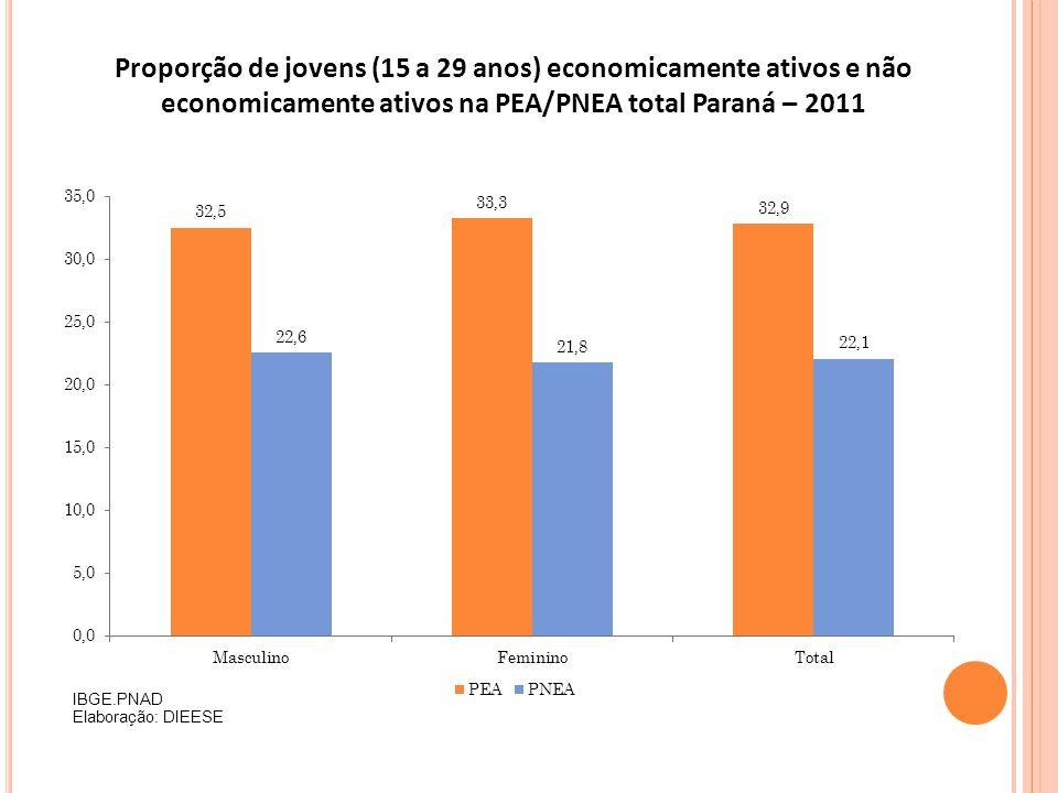 Proporção de jovens (15 a 29 anos) economicamente ativos e não economicamente ativos na PEA/PNEA total Paraná – 2011 IBGE.PNAD Elaboração: DIEESE