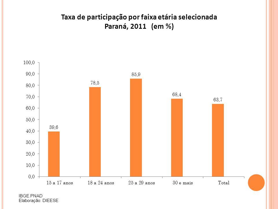 Taxa de participação por faixa etária selecionada Paraná, 2011 (em %) IBGE.PNAD Elaboração: DIEESE