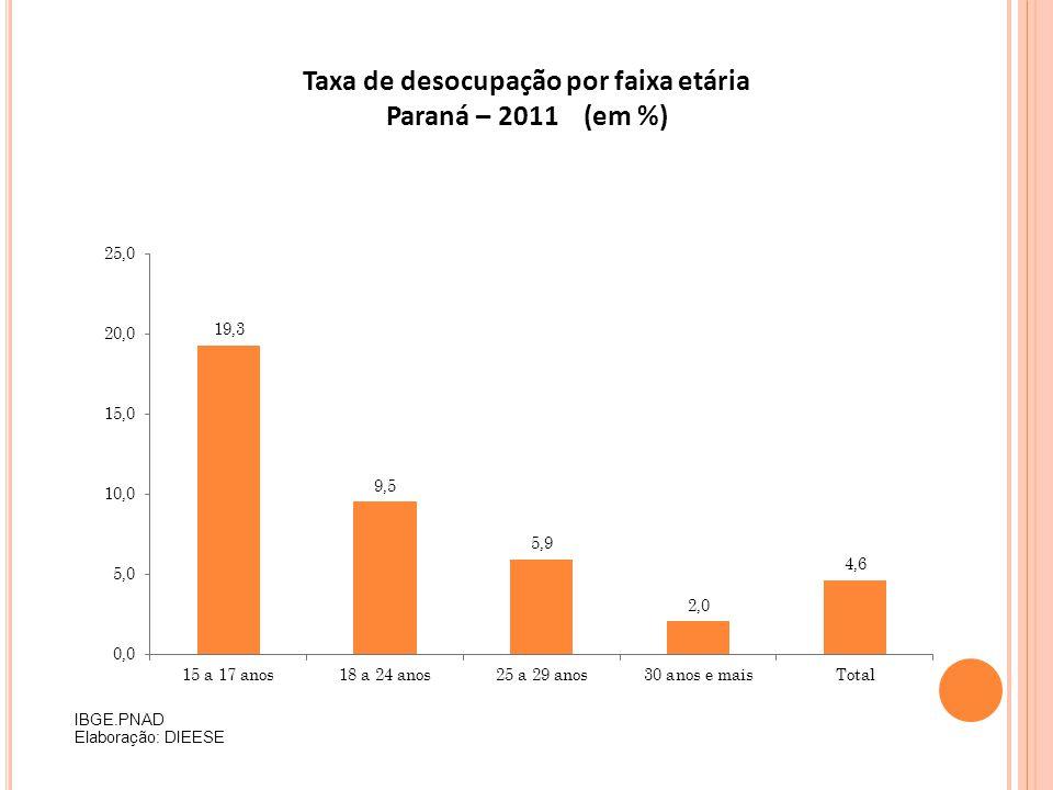 Taxa de desocupação por faixa etária Paraná – 2011 (em %) IBGE.PNAD Elaboração: DIEESE