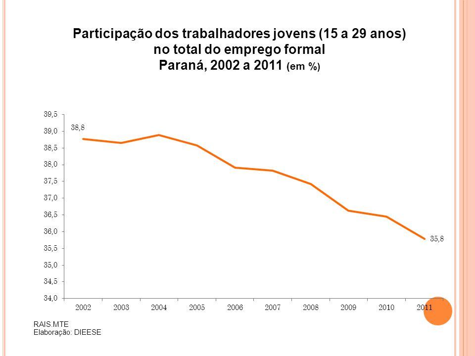 Participação dos trabalhadores jovens (15 a 29 anos) no total do emprego formal Paraná, 2002 a 2011 (em % ) RAIS.MTE Elaboração: DIEESE
