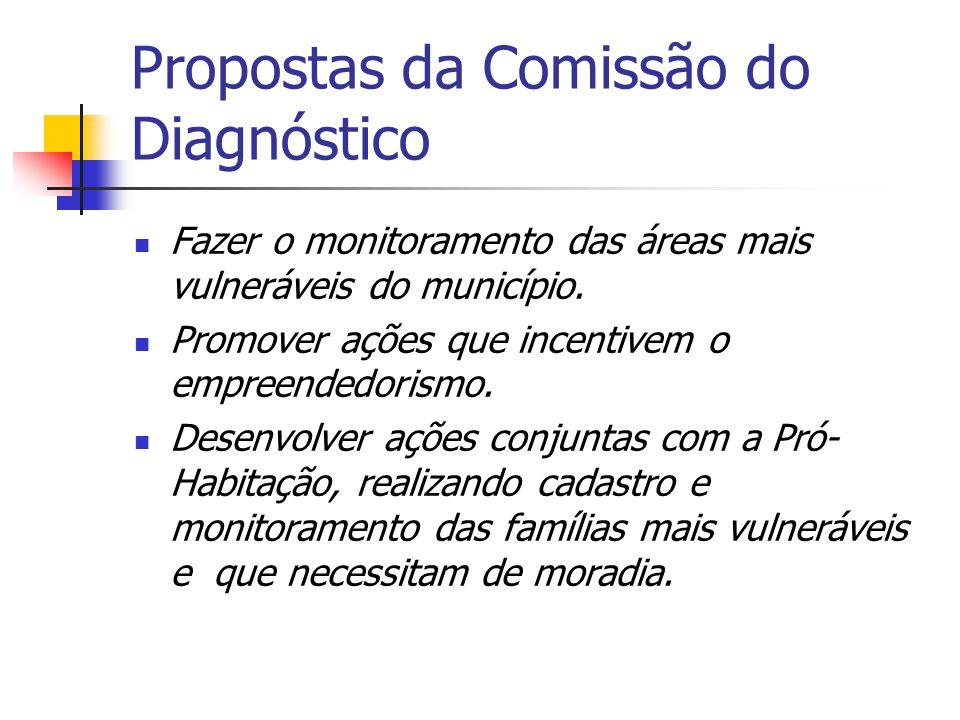 Propostas para o CMDCA Potencializar atividades de qualificação profissional desenvolvidas para adolescentes e jovens do município.