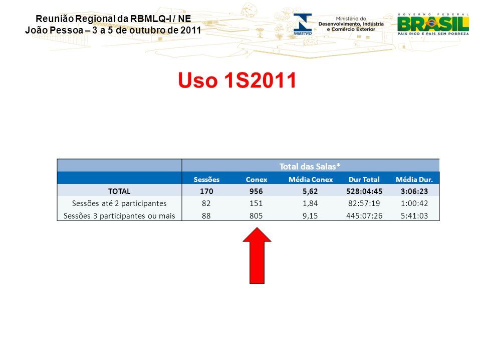 Reunião Regional da RBMLQ-I / NE João Pessoa – 3 a 5 de outubro de 2011 Uso 1S2011 Total das Salas* SessõesConexMédia ConexDur TotalMédia Dur. TOTAL17