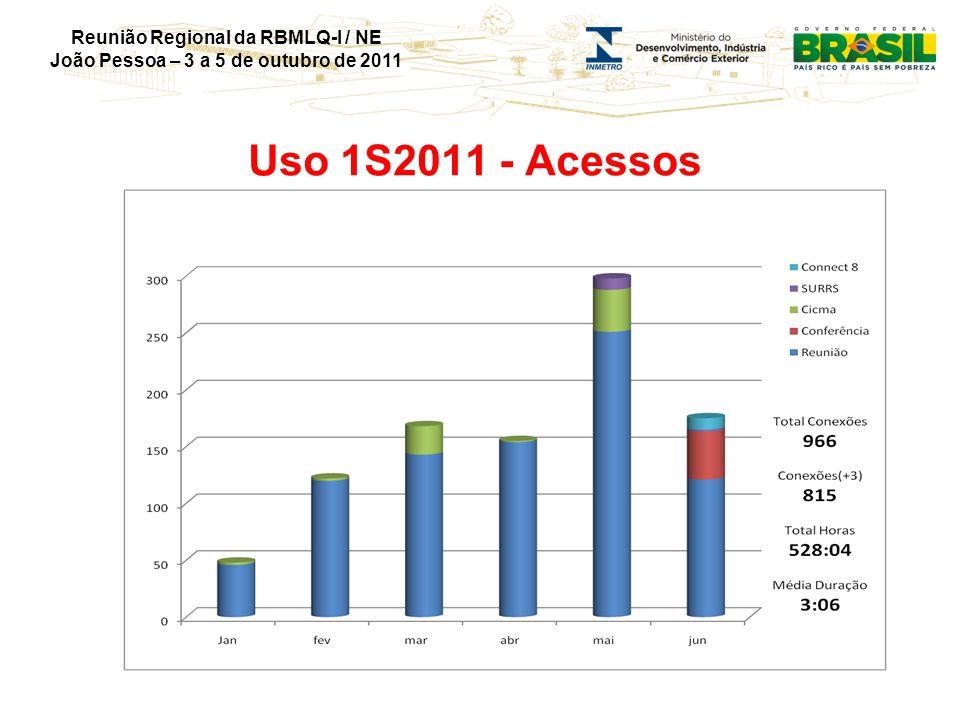 Reunião Regional da RBMLQ-I / NE João Pessoa – 3 a 5 de outubro de 2011 Uso 1S2011 - Acessos