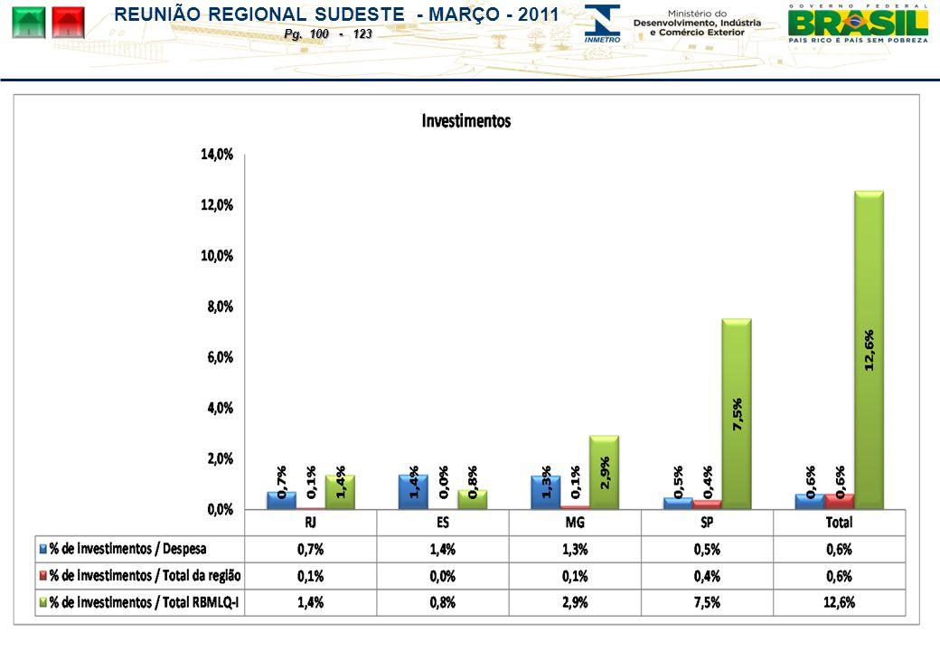 REUNIÃO REGIONAL SUDESTE - MARÇO - 2011 Pg. 100 - 123