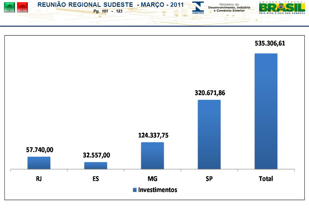 REUNIÃO REGIONAL SUDESTE - MARÇO - 2011 Pg. 101 - 123