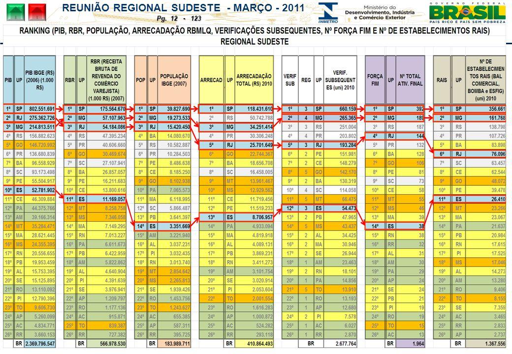 REUNIÃO REGIONAL SUDESTE - MARÇO - 2011 Pg. 12 - 123