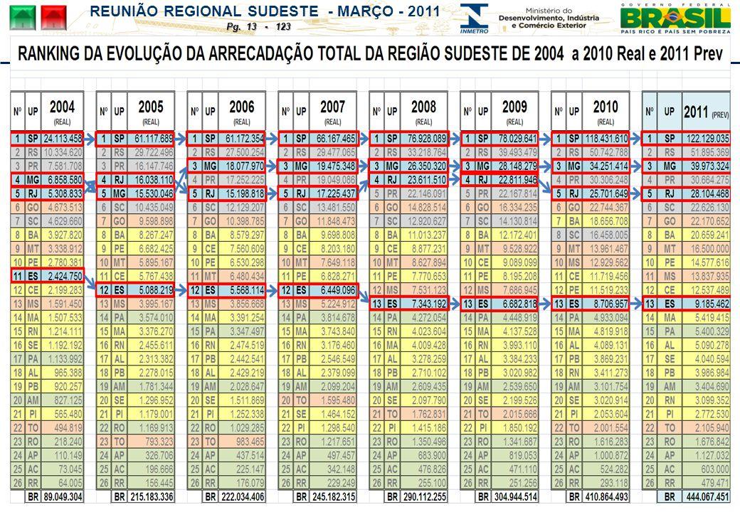 REUNIÃO REGIONAL SUDESTE - MARÇO - 2011 Pg. 13 - 123