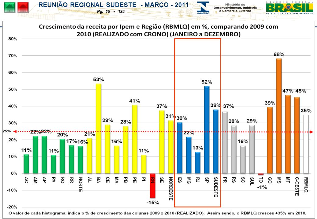 REUNIÃO REGIONAL SUDESTE - MARÇO - 2011 Pg. 15 - 123