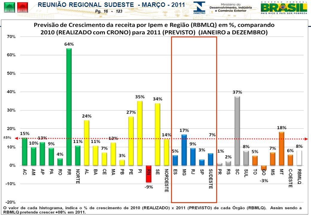 REUNIÃO REGIONAL SUDESTE - MARÇO - 2011 Pg. 16 - 123