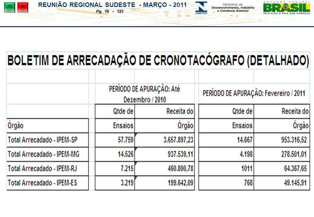 REUNIÃO REGIONAL SUDESTE - MARÇO - 2011 Pg. 18 - 123