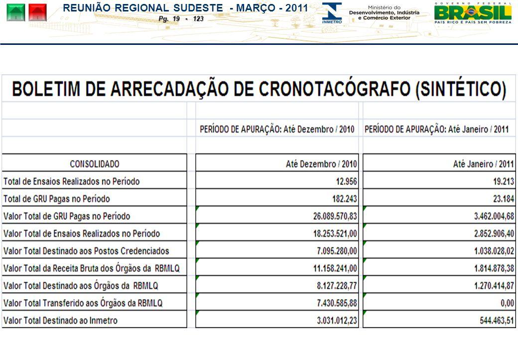 REUNIÃO REGIONAL SUDESTE - MARÇO - 2011 Pg. 19 - 123