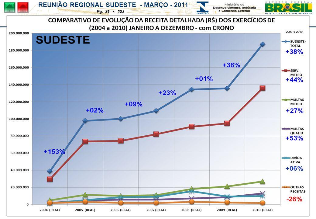 REUNIÃO REGIONAL SUDESTE - MARÇO - 2011 Pg. 21 - 123