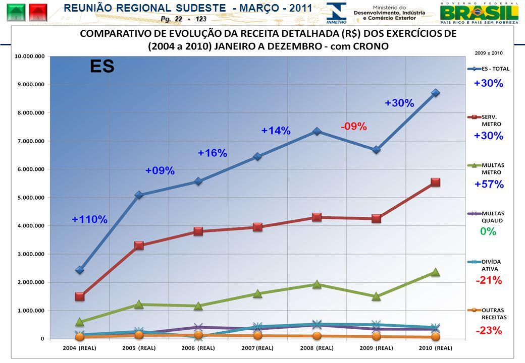 REUNIÃO REGIONAL SUDESTE - MARÇO - 2011 Pg. 22 - 123