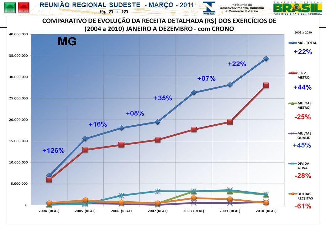 REUNIÃO REGIONAL SUDESTE - MARÇO - 2011 Pg. 23 - 123