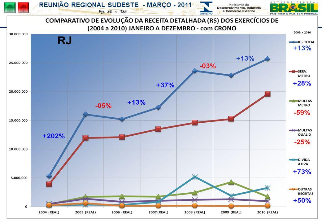 REUNIÃO REGIONAL SUDESTE - MARÇO - 2011 Pg. 24 - 123
