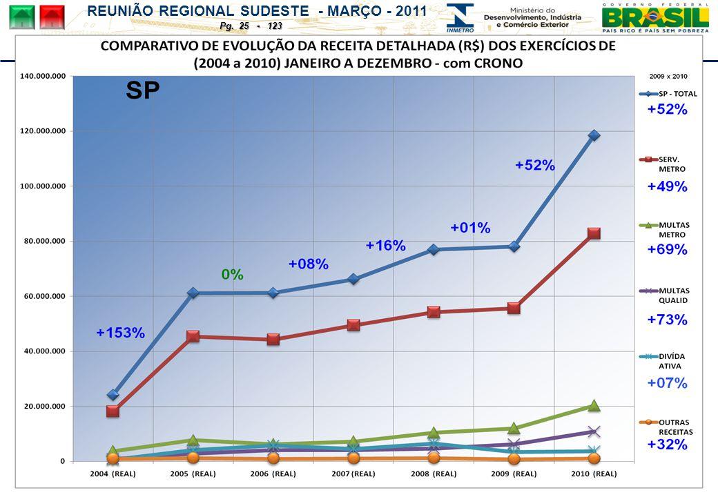 REUNIÃO REGIONAL SUDESTE - MARÇO - 2011 Pg. 25 - 123