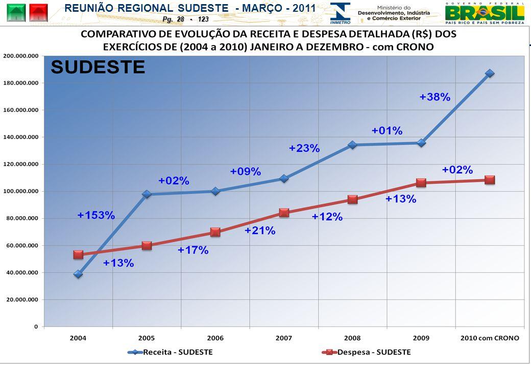 REUNIÃO REGIONAL SUDESTE - MARÇO - 2011 Pg. 28 - 123
