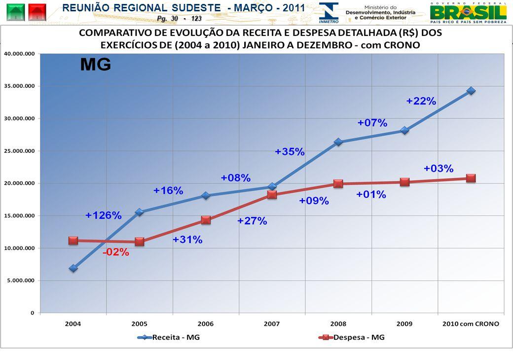 REUNIÃO REGIONAL SUDESTE - MARÇO - 2011 Pg. 30 - 123