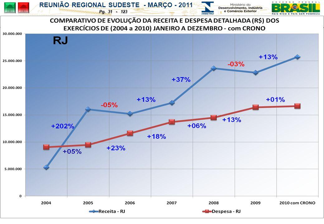 REUNIÃO REGIONAL SUDESTE - MARÇO - 2011 Pg. 31 - 123