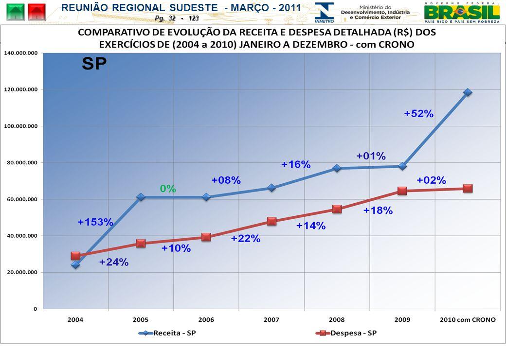 REUNIÃO REGIONAL SUDESTE - MARÇO - 2011 Pg. 32 - 123