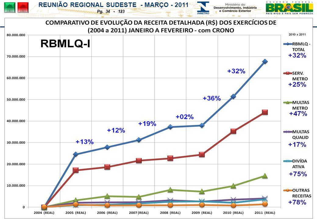 REUNIÃO REGIONAL SUDESTE - MARÇO - 2011 Pg. 34 - 123