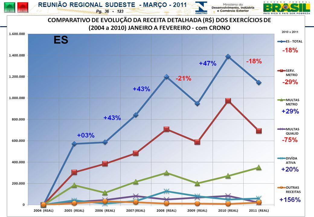 REUNIÃO REGIONAL SUDESTE - MARÇO - 2011 Pg. 36 - 123