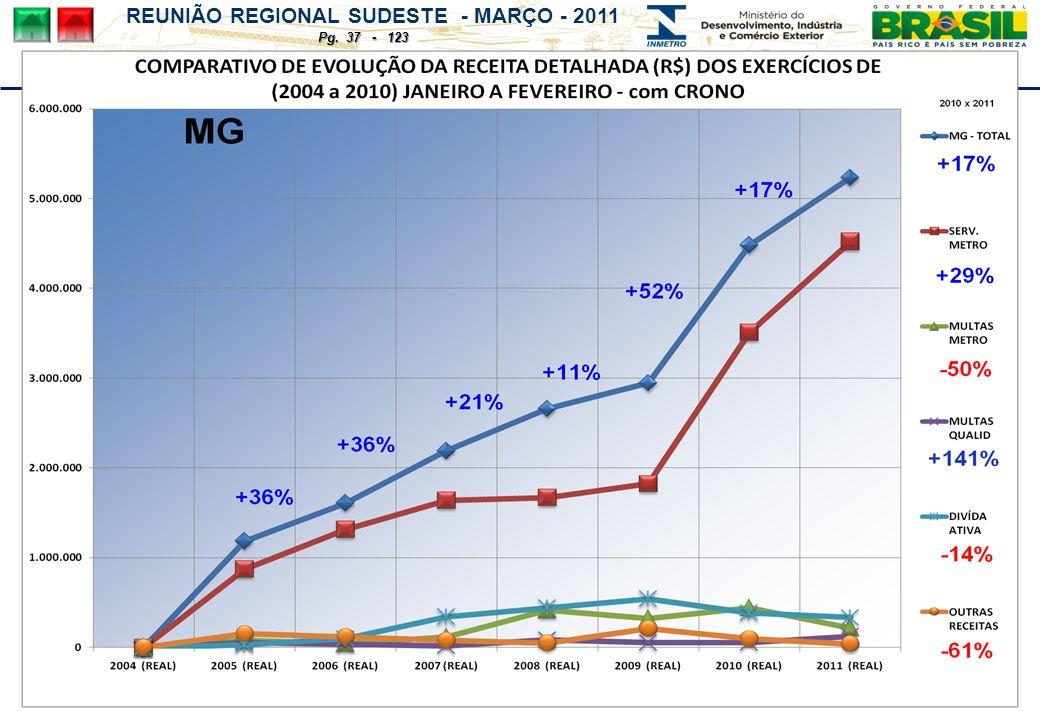 REUNIÃO REGIONAL SUDESTE - MARÇO - 2011 Pg. 37 - 123