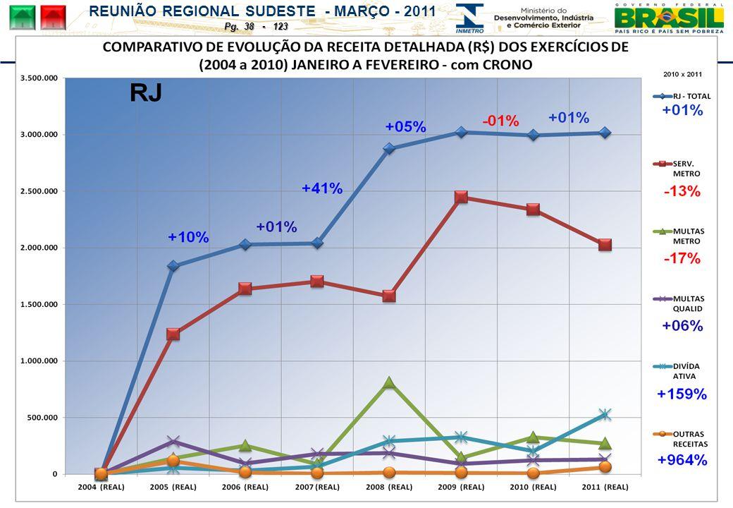 REUNIÃO REGIONAL SUDESTE - MARÇO - 2011 Pg. 38 - 123