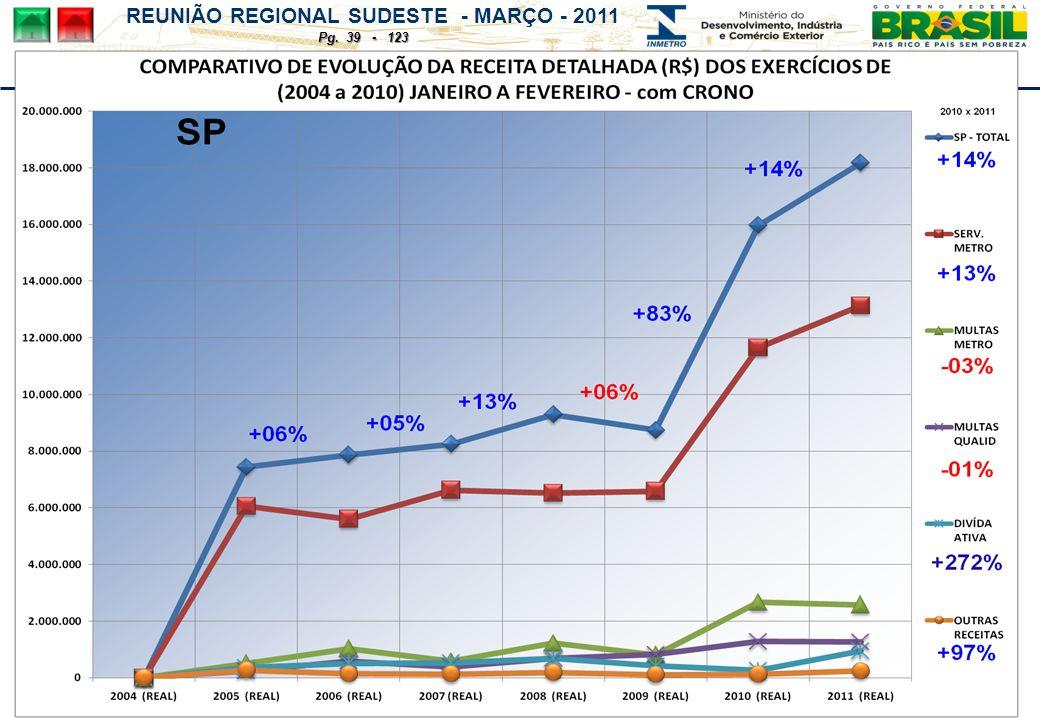 REUNIÃO REGIONAL SUDESTE - MARÇO - 2011 Pg. 39 - 123