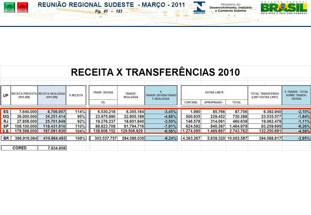 REUNIÃO REGIONAL SUDESTE - MARÇO - 2011 Pg. 41 - 123