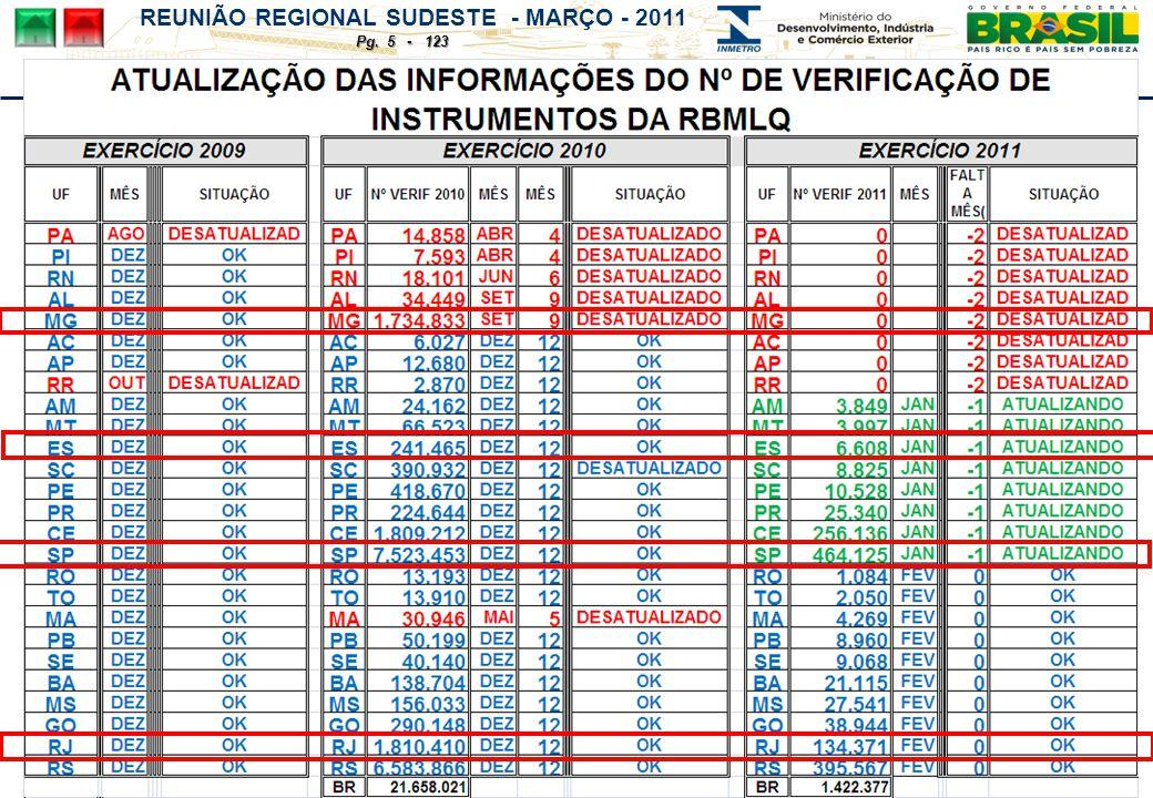 REUNIÃO REGIONAL SUDESTE - MARÇO - 2011 Pg. 5 - 123