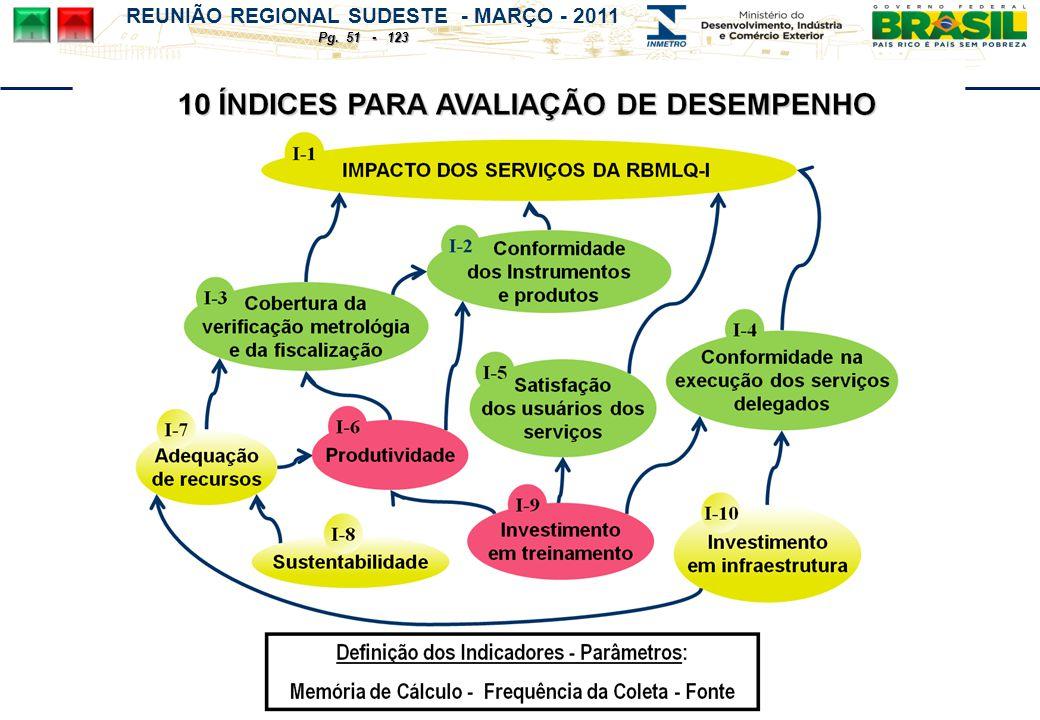 REUNIÃO REGIONAL SUDESTE - MARÇO - 2011 Pg. 51 - 123