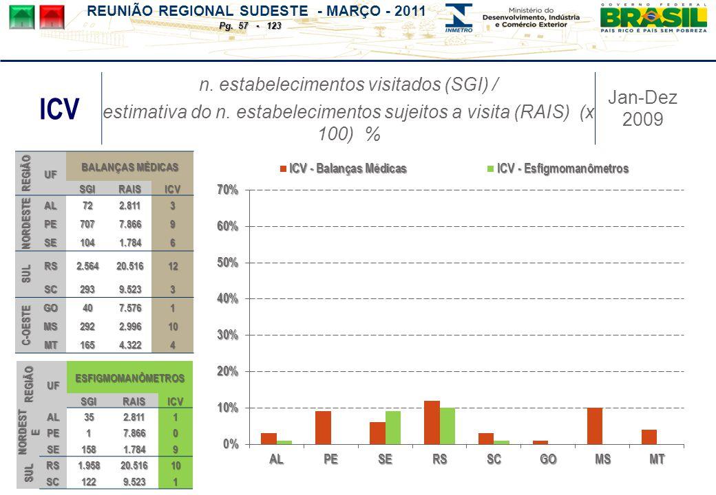 REUNIÃO REGIONAL SUDESTE - MARÇO - 2011 Pg. 57 - 123 ICV n.