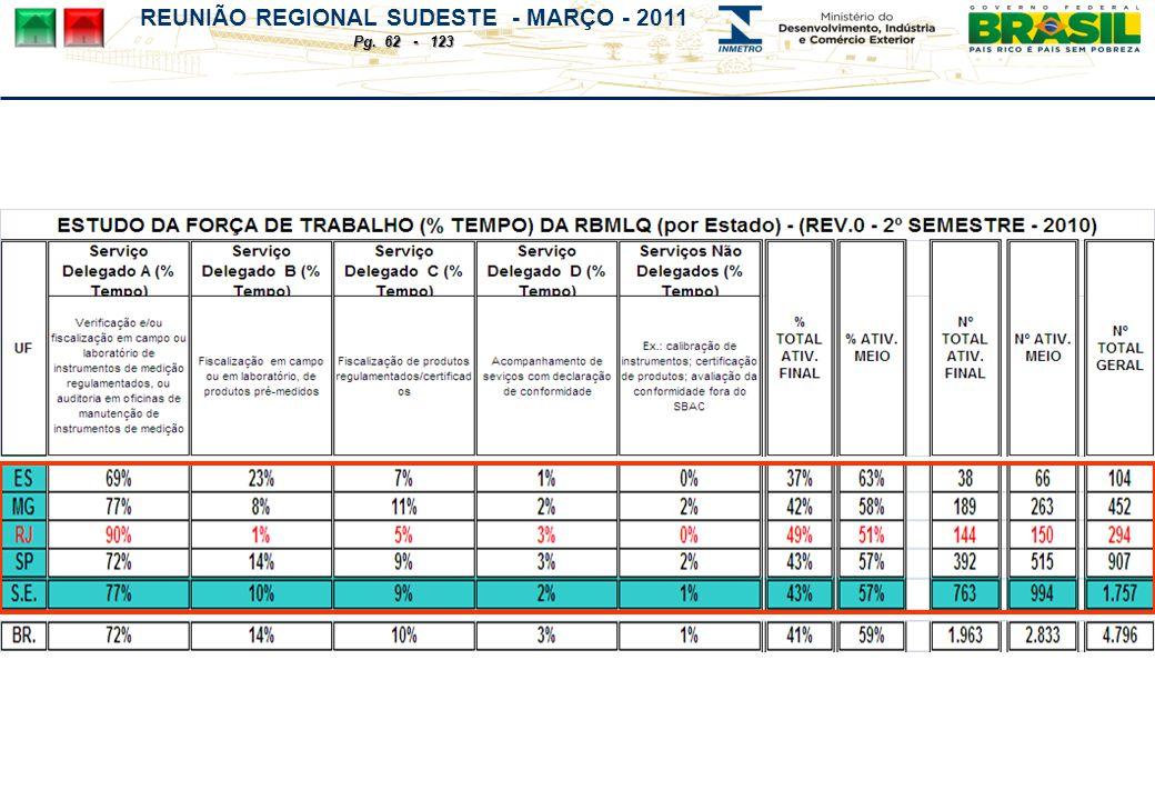 REUNIÃO REGIONAL SUDESTE - MARÇO - 2011 Pg. 62 - 123