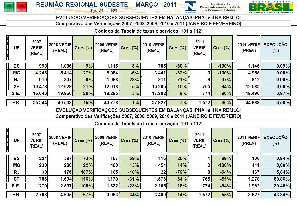 REUNIÃO REGIONAL SUDESTE - MARÇO - 2011 Pg. 71 - 123