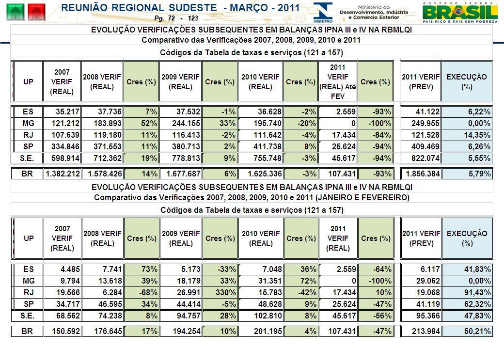 REUNIÃO REGIONAL SUDESTE - MARÇO - 2011 Pg. 72 - 123