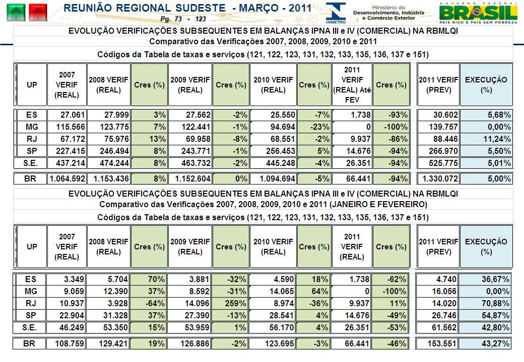 REUNIÃO REGIONAL SUDESTE - MARÇO - 2011 Pg. 73 - 123