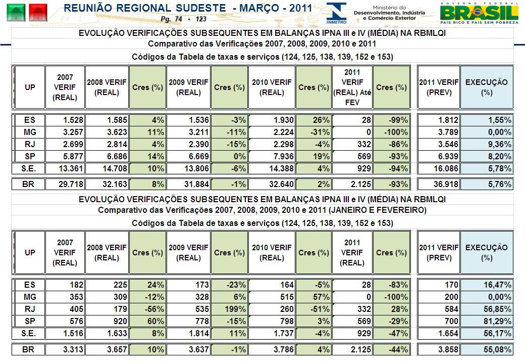 REUNIÃO REGIONAL SUDESTE - MARÇO - 2011 Pg. 74 - 123