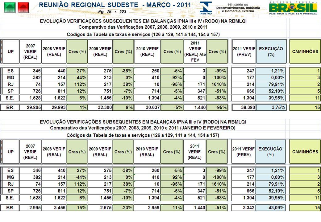 REUNIÃO REGIONAL SUDESTE - MARÇO - 2011 Pg. 75 - 123