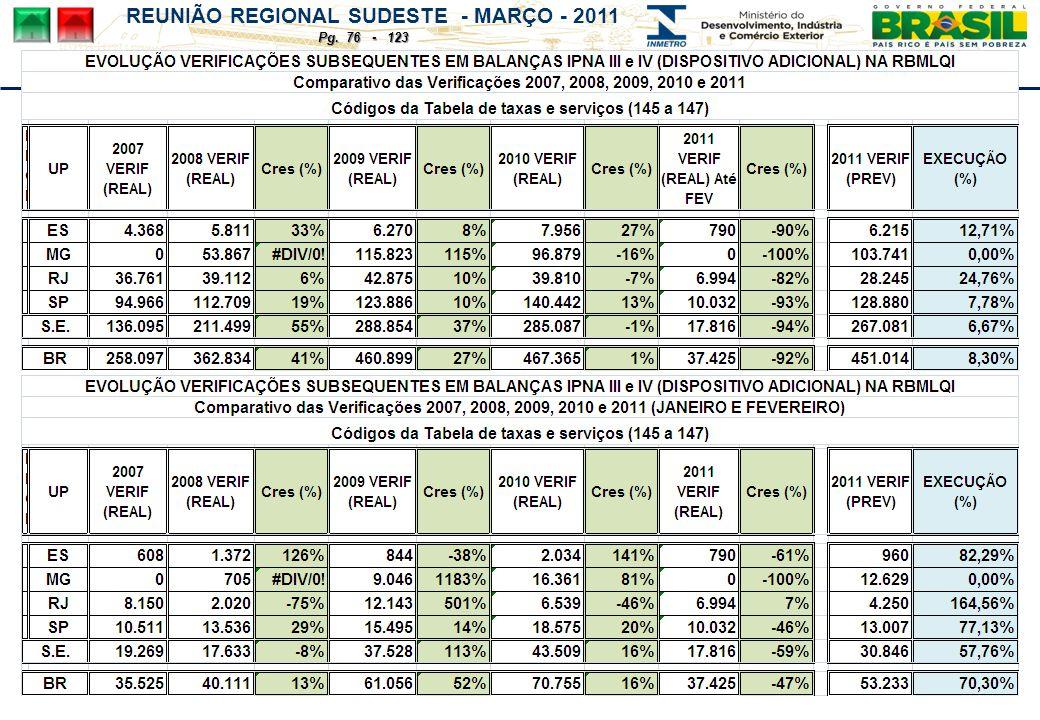 REUNIÃO REGIONAL SUDESTE - MARÇO - 2011 Pg. 76 - 123