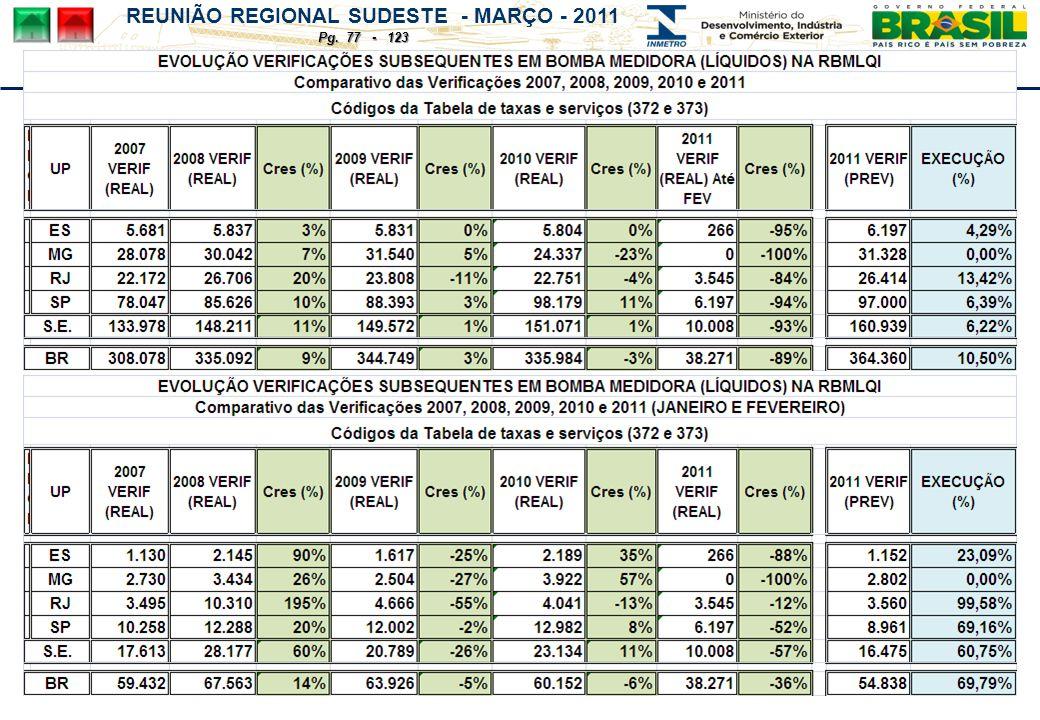 REUNIÃO REGIONAL SUDESTE - MARÇO - 2011 Pg. 77 - 123