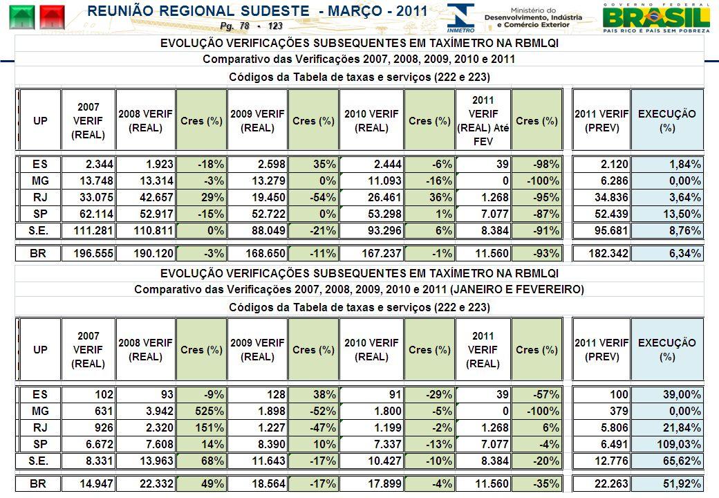 REUNIÃO REGIONAL SUDESTE - MARÇO - 2011 Pg. 78 - 123